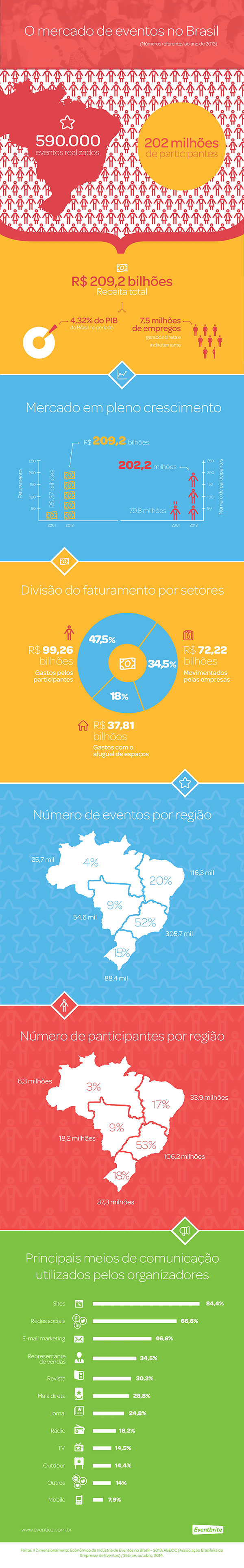o-mercado-01-infografico-eventioz-web-ok