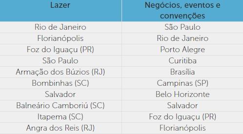 Ranking Destinos Estrangeiros Brasil